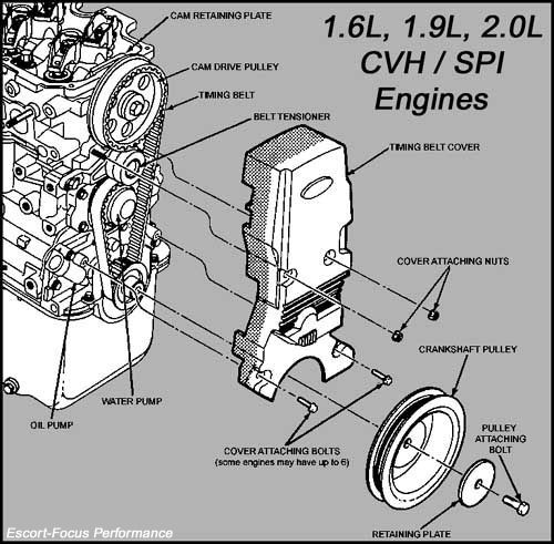 cvhfront jpg being a 130 bhp engine in reality it only develops about 105 to 110 bhp extra capacity on its own does relatively little for power until cylinder head