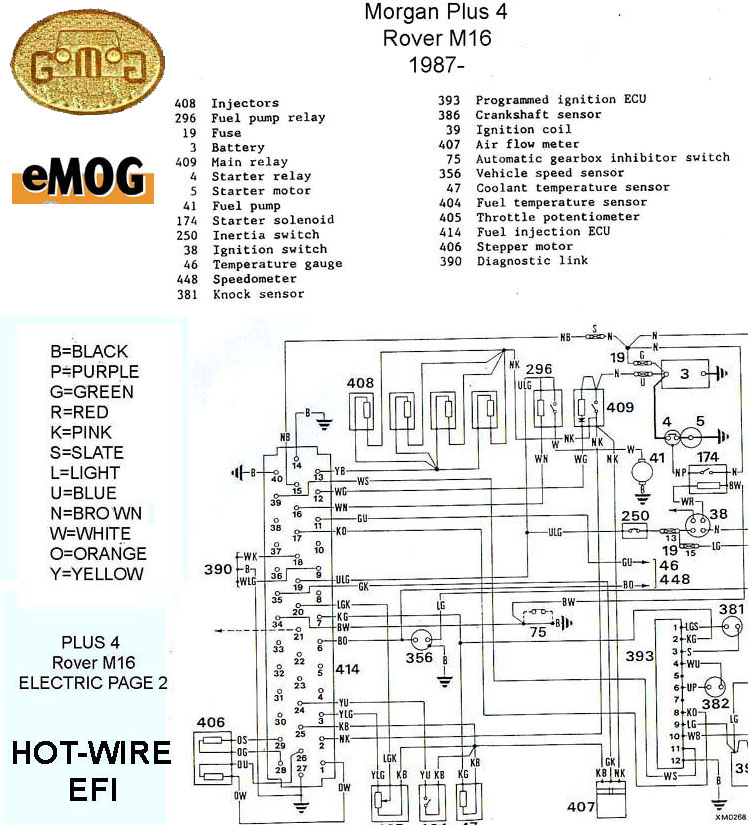 plus4m16wiring morgan electrical morgan 4/4 fuse box at highcare.asia