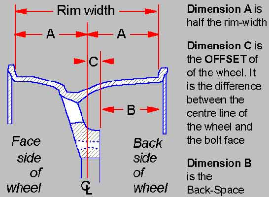 Wheel Offset Calculator >> Wheels Pcd Offset And Centre Spigot Diameter