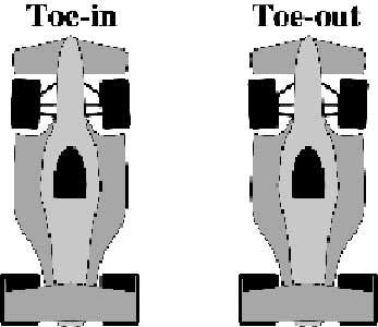 Balu скажи плиз в терминах toe-in и toe-out.  Сообщения форума.
