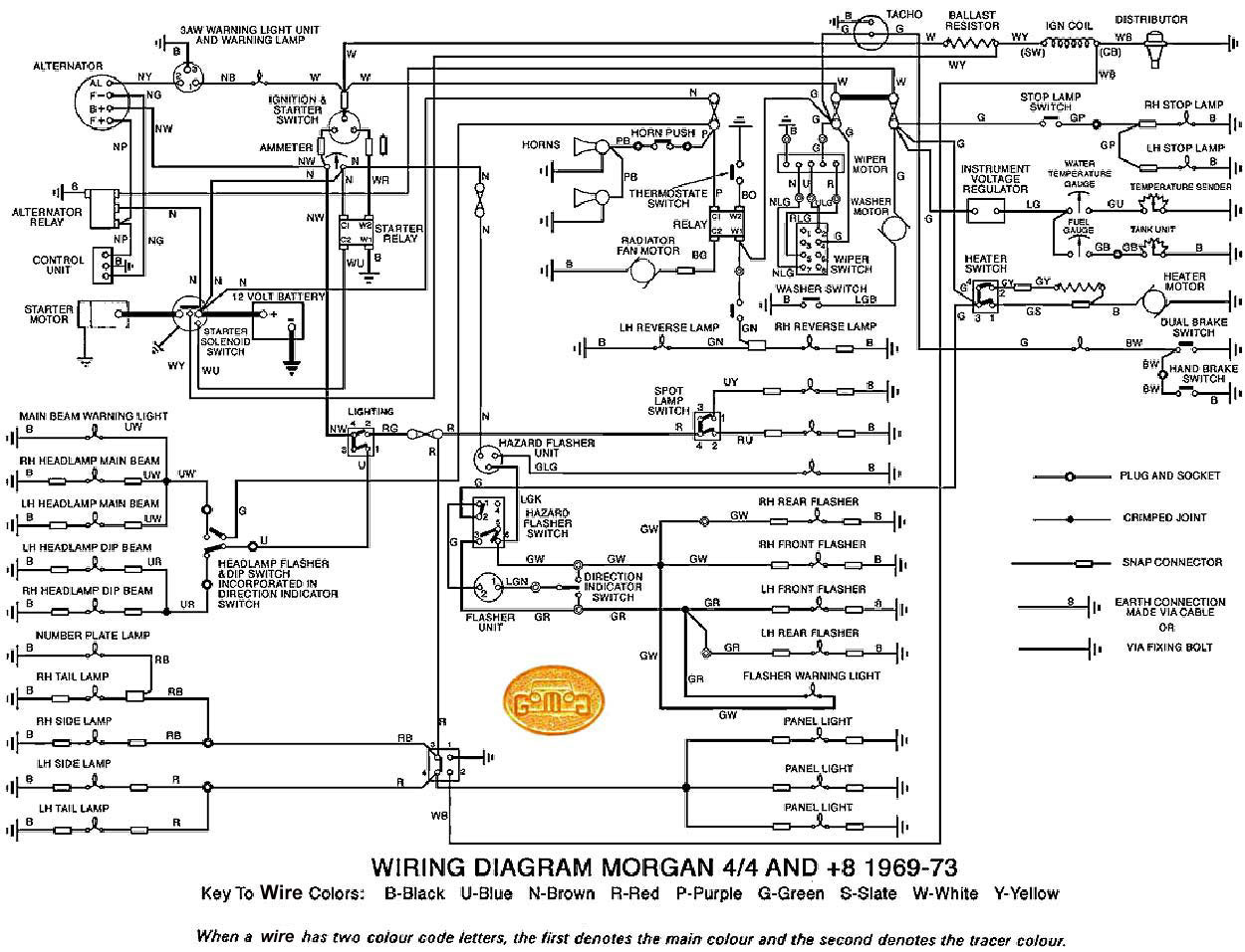 Plus 8 Cooling Morgan Forum Experience Forums The Austin Healey Bj8 Wiring Diagram Http Gomogcom Allmorgan Wiringdiagram1969to1973